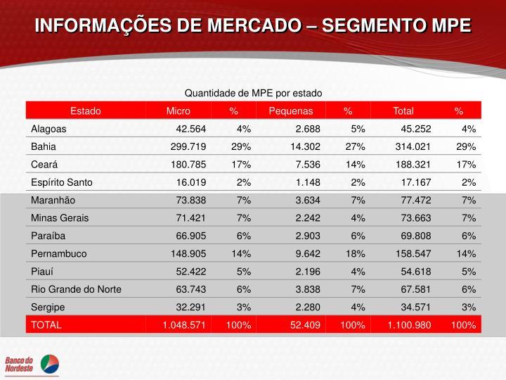 INFORMAÇÕES DE MERCADO – SEGMENTO MPE