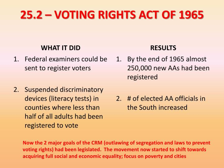 25.2 – VOTING RIGHTS ACT OF 1965