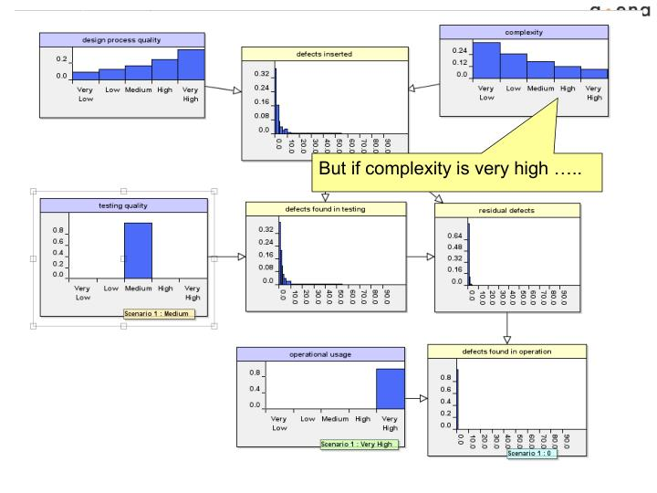 But if complexity is very high …..