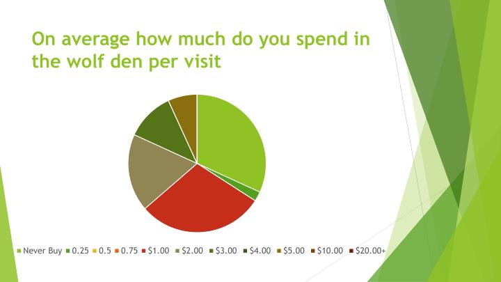 On average how much do you spend in the wolf den per
