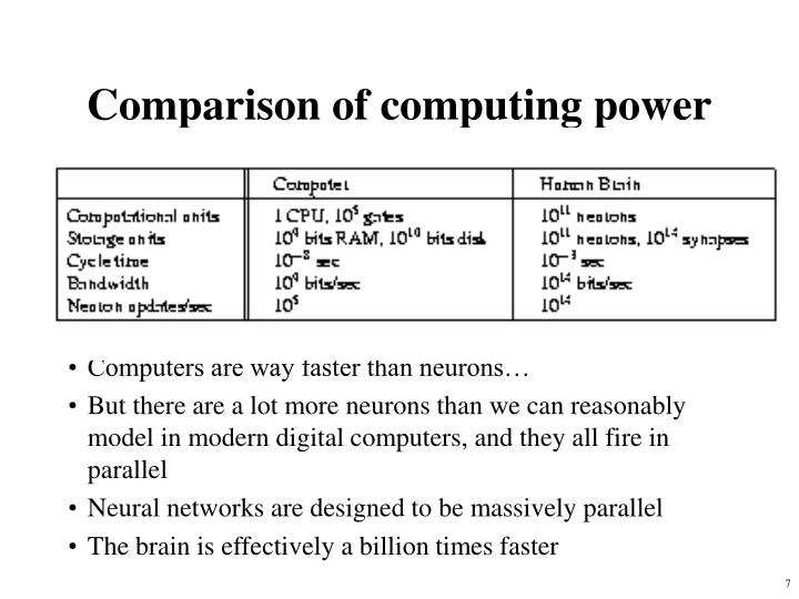 Comparison of computing power