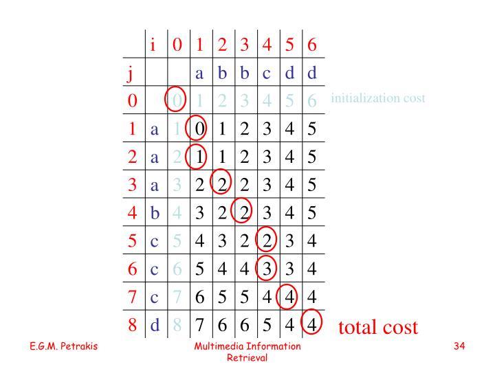 initialization cost