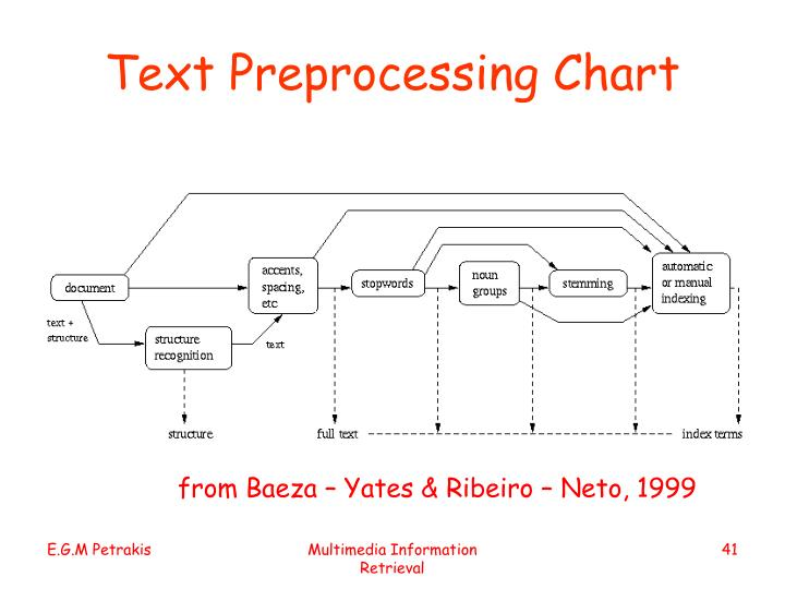 Text Preprocessing Chart