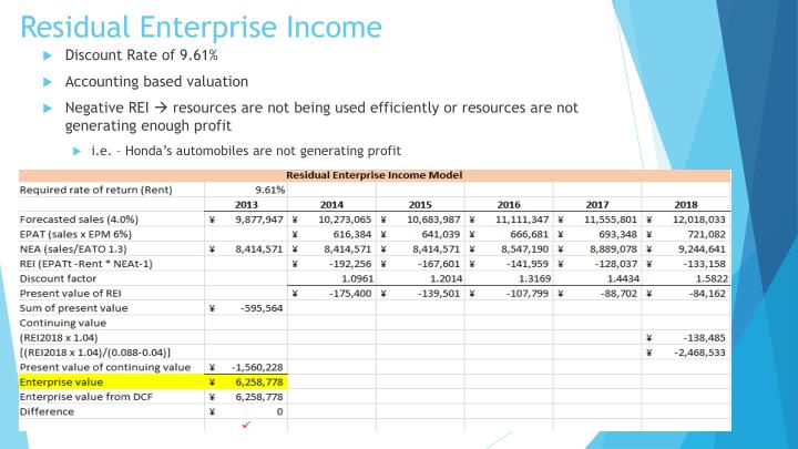Residual Enterprise Income