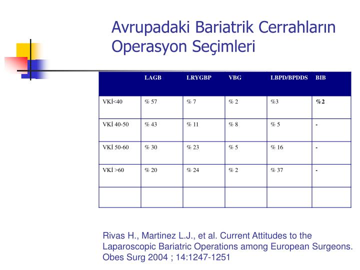 Avrupadaki Bariatrik Cerrahların Operasyon Seçimleri