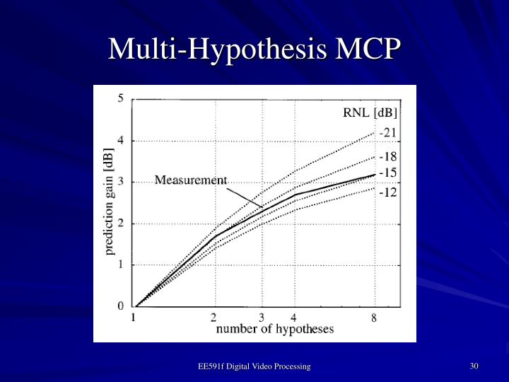 Multi-Hypothesis MCP