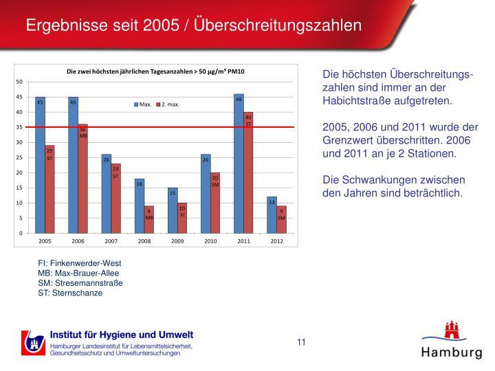 Ergebnisse seit 2005 / Überschreitungszahlen