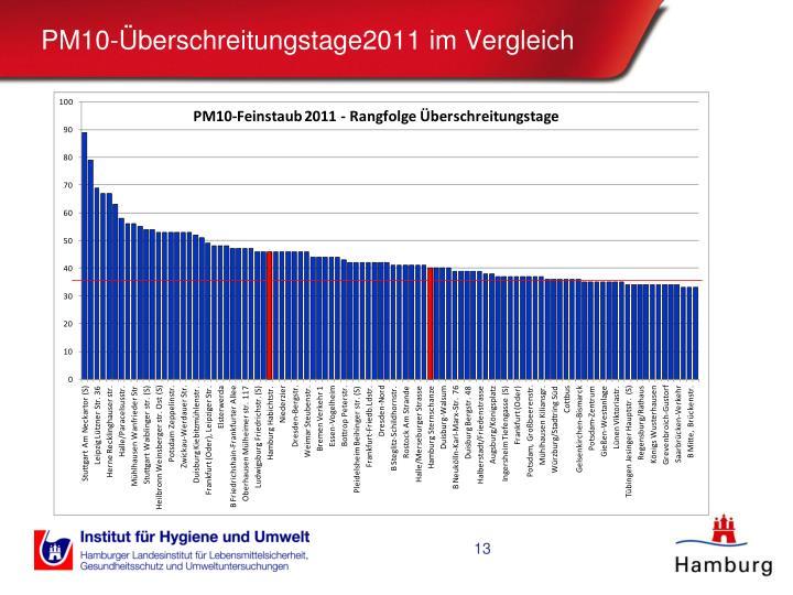 PM10-Überschreitungstage2011 im Vergleich