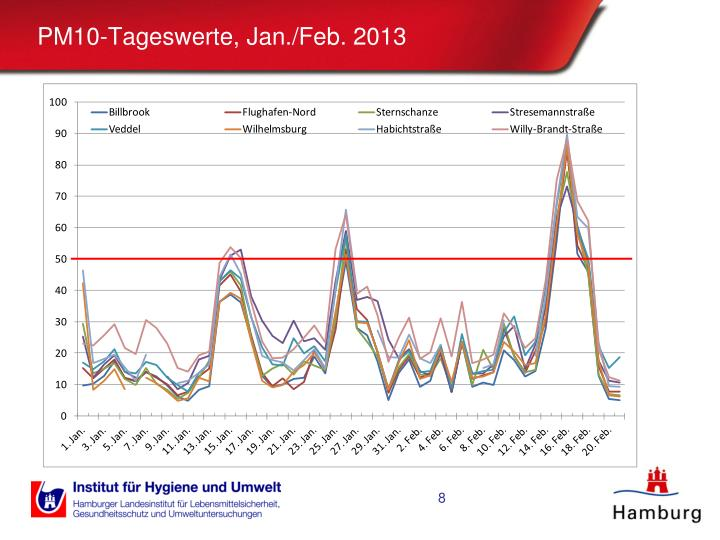PM10-Tageswerte, Jan./Feb. 2013