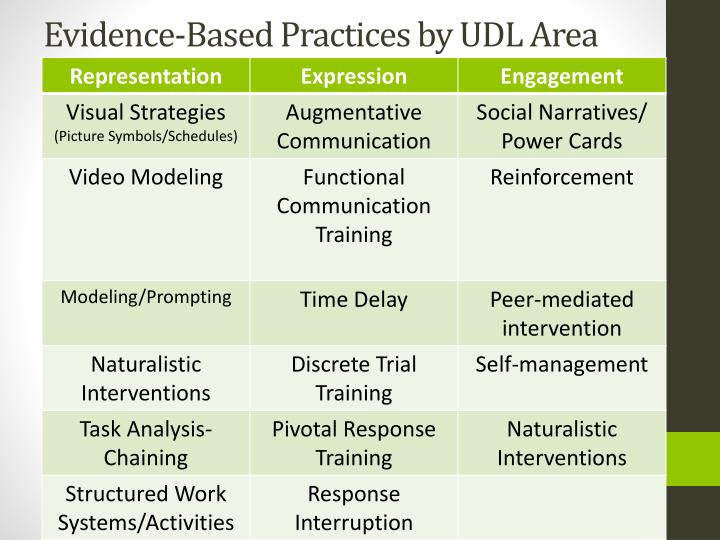 Evidence-Based Practices by UDL Area