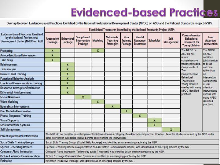 Evidenced-based Practices