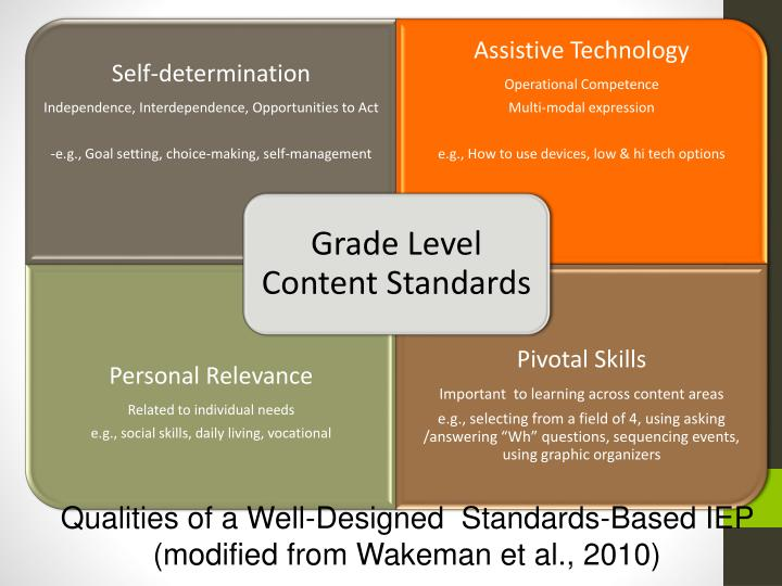 Qualities of a Well-Designed  Standards-Based IEP
