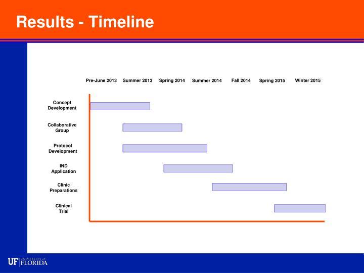 Results - Timeline