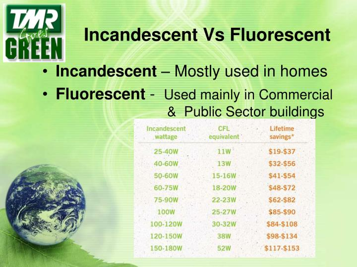 Incandescent Vs Fluorescent