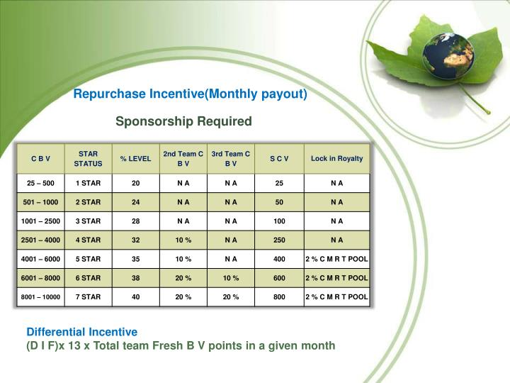 Repurchase Incentive(Monthly payout)