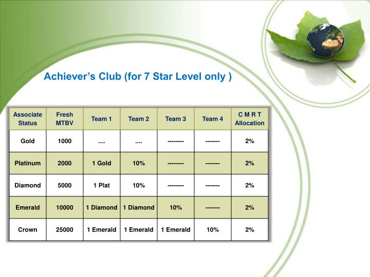 Achiever's Club (for 7 Star Level only )