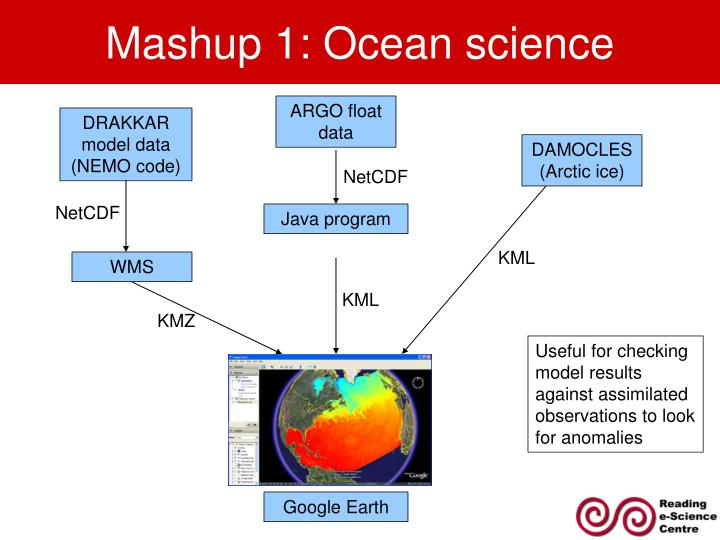 Mashup 1: Ocean science
