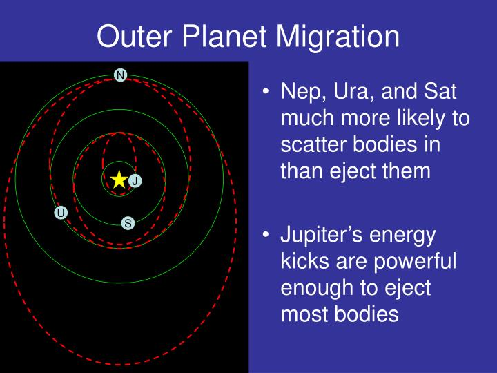 Outer Planet Migration