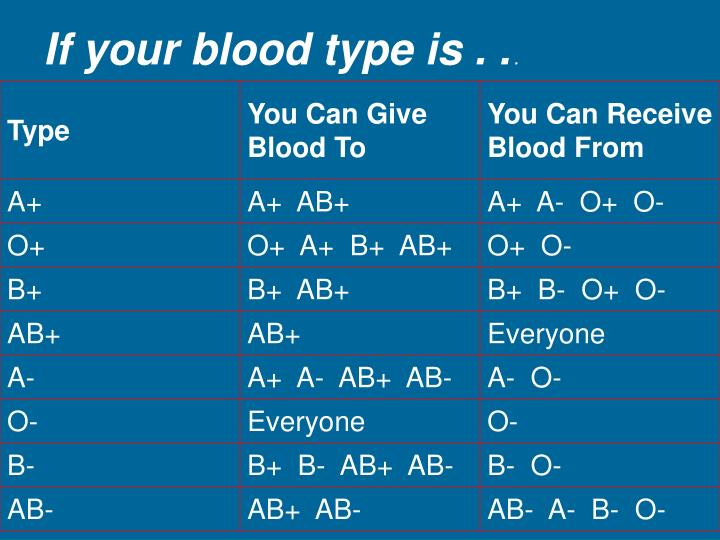 If your blood type is . .