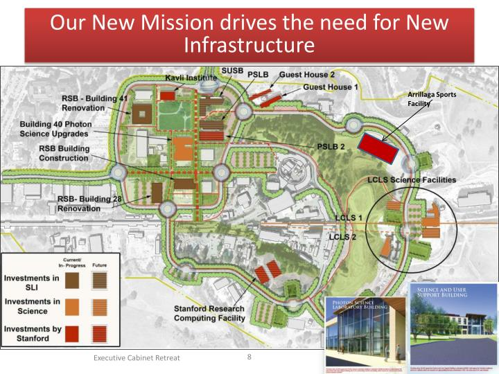 Our New Mission drives the need for New Infrastructure