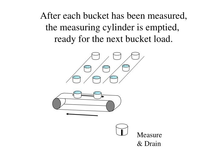 After each bucket has been measured,