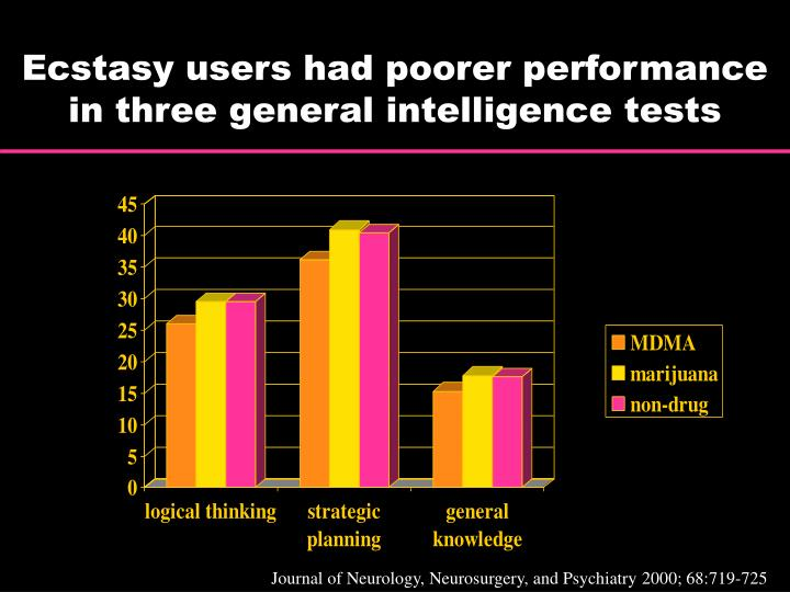 Ecstasy users had poorer performance in three general intelligence tests