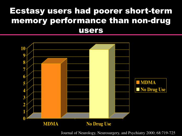 Ecstasy users had poorer short-term memory performance than non-drug users