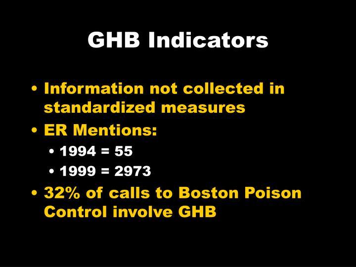GHB Indicators