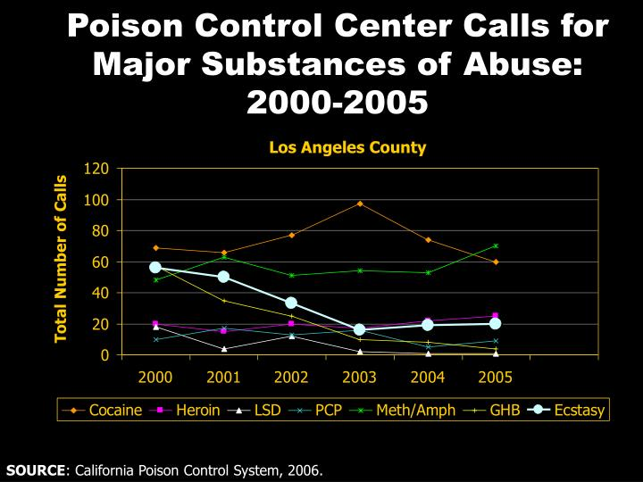 Poison Control Center Calls for Major Substances of Abuse: 2000-2005