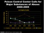 poison control center calls for major substances of abuse 2000 2005