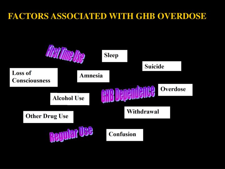 FACTORS ASSOCIATED WITH GHB OVERDOSE