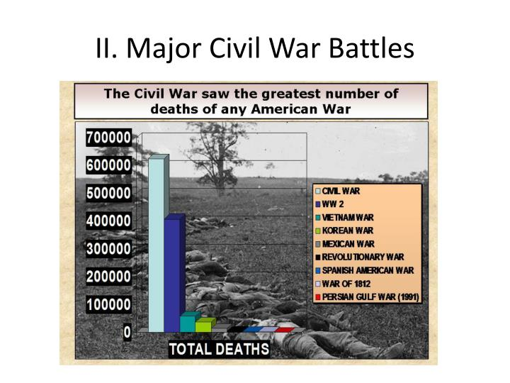 II. Major Civil War Battles
