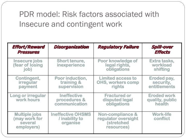 PDR model: Risk factors associated with Insecure and contingent work