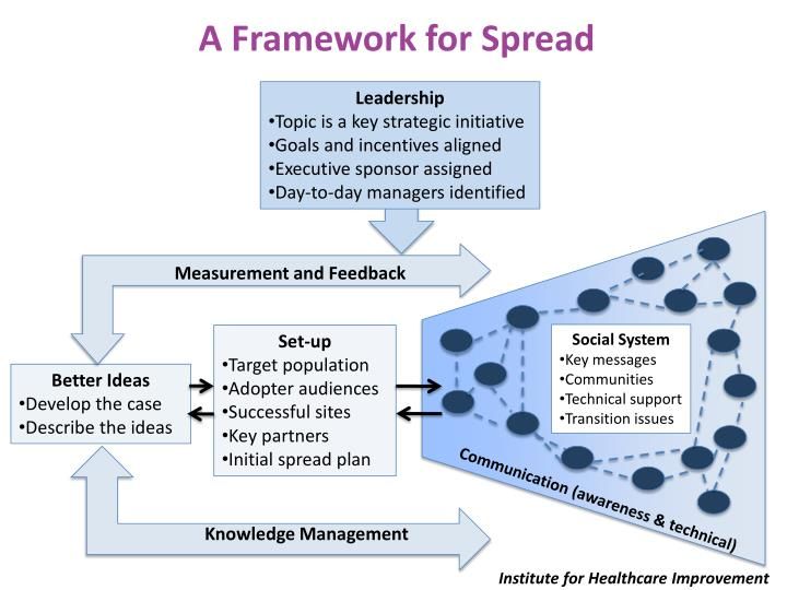 A Framework for Spread