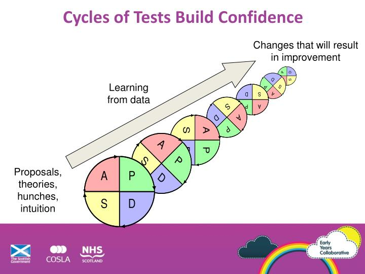 Cycles of Tests Build Confidence