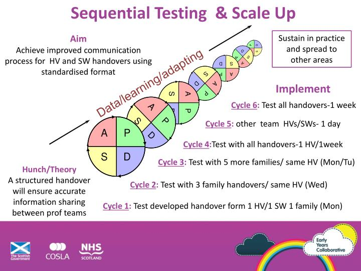 Sequential Testing  & Scale Up