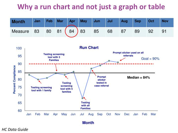 Why a run chart and not just a graph or table