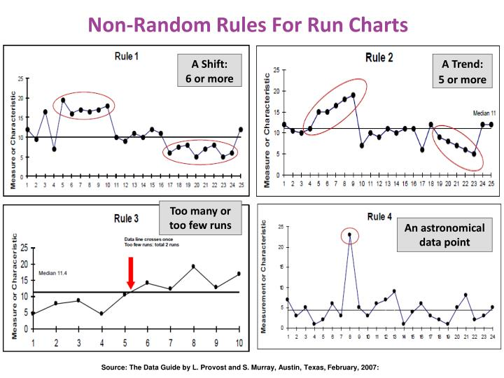 Non-Random Rules For Run Charts