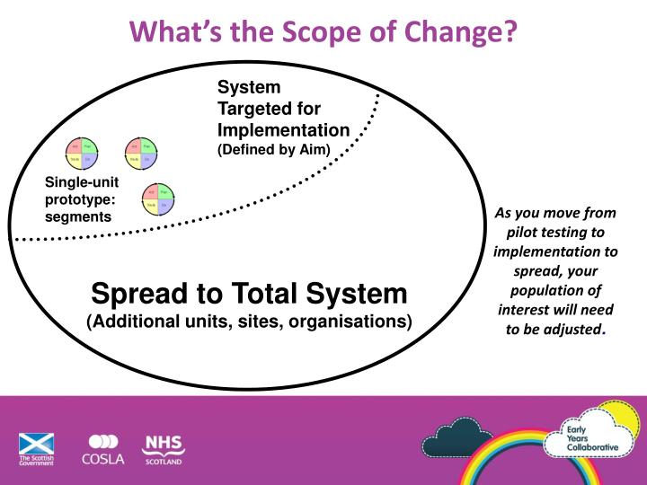 What's the Scope of Change?