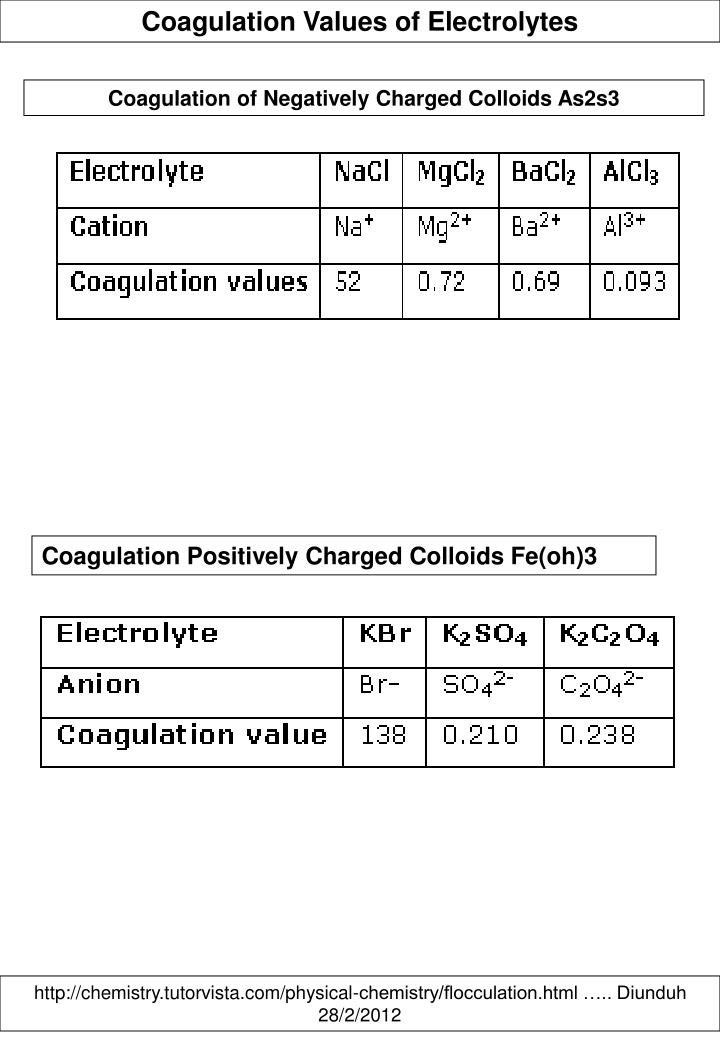 Coagulation Values of Electrolytes
