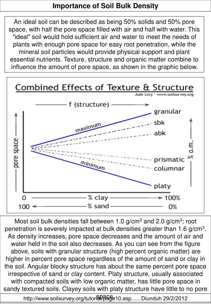 Importance of Soil Bulk Density