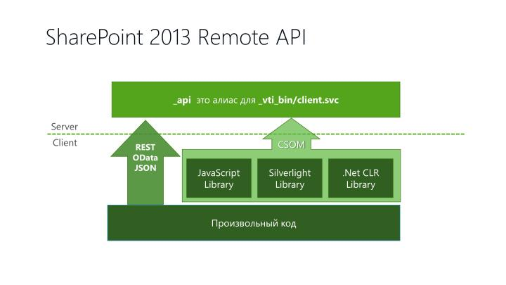 SharePoint 2013 Remote API