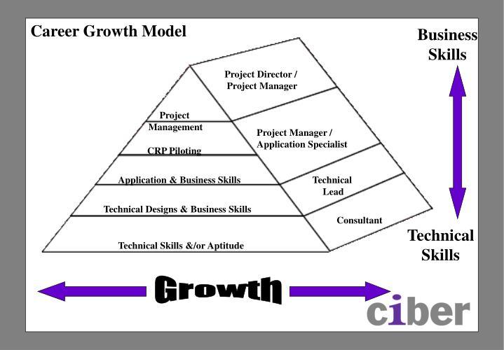 Career Growth Model