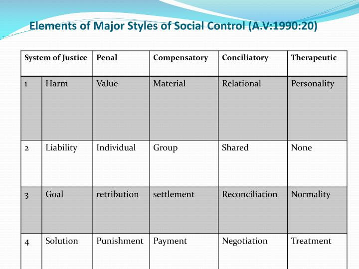 Elements of Major Styles of Social Control (A.V:1990:20)
