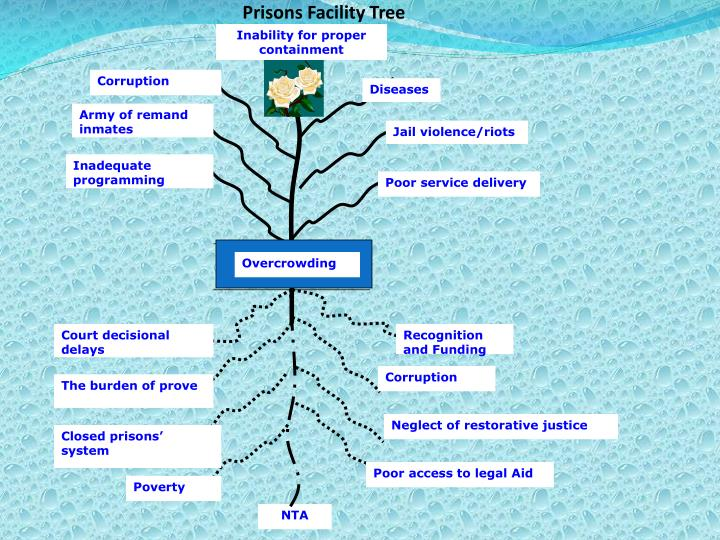 Prisons Facility Tree