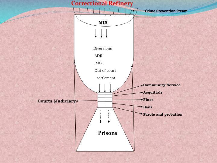 Correctional Refinery