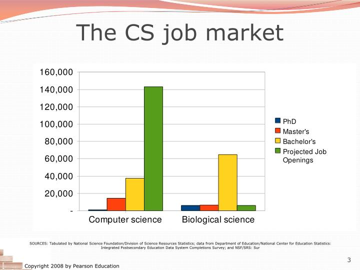 The CS job market