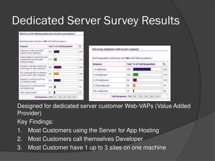 Dedicated server survey results