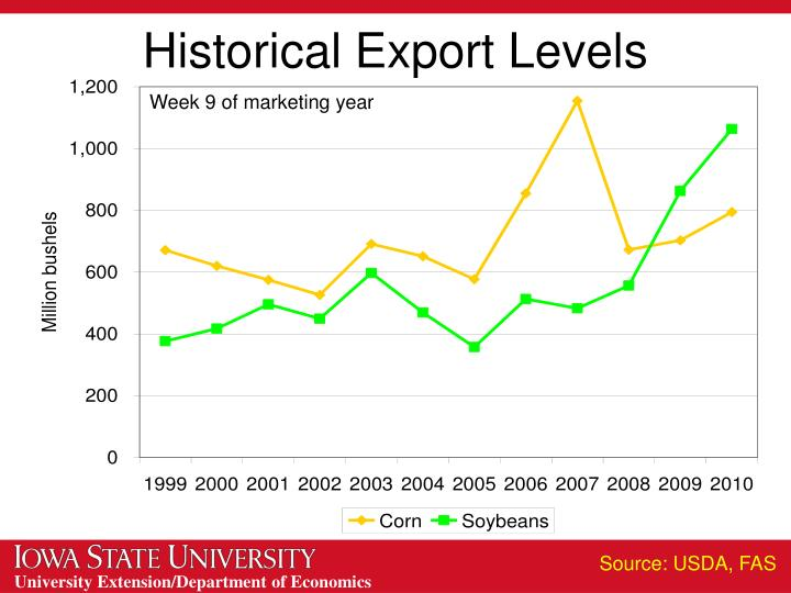 Historical Export Levels
