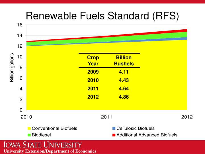 Renewable Fuels Standard (RFS)